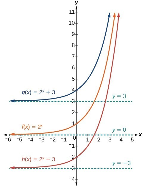 Horizontal And Vertical Translations Of Exponential Functions