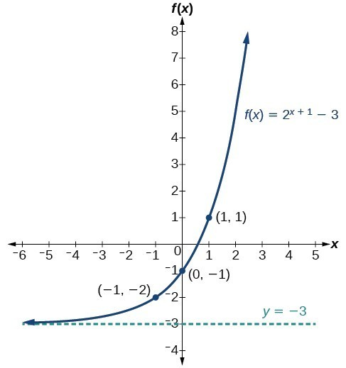 Introduction Graphs Of Exponential Functions on Parent Functions And Transformations Worksheet