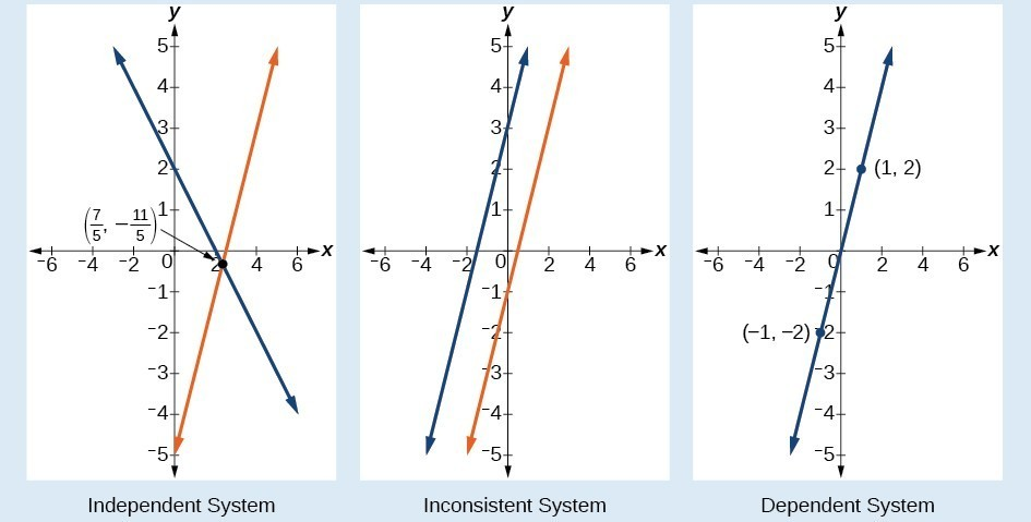 Graphs of an independent system, an inconsistent system, and a dependent system. The independent system has two lines which cross at the point seven-fifths, negative eleven fifths. The inconsistent system shows two parallel lines. The dependent system shows a single line running through the points negative one, negative two and one, two.