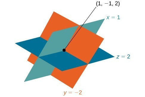 Three planes intersect at 1, negative 1, 2. The light blue plane's equation is x=1. The dark blue plane's equation is z=2. The orange plane's equation is y=negative 2.