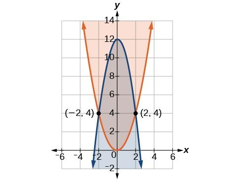 Two parabolas that intersect at the points negative 2, four and two, four. The region above the orange parabola is shaded, and the region below the blue parabola is shaded.