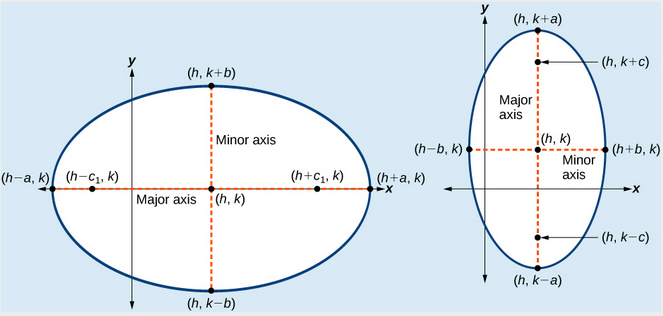 (a) Horizontal ellipse with center (h,k) (b) Vertical ellipse with center (h,k)