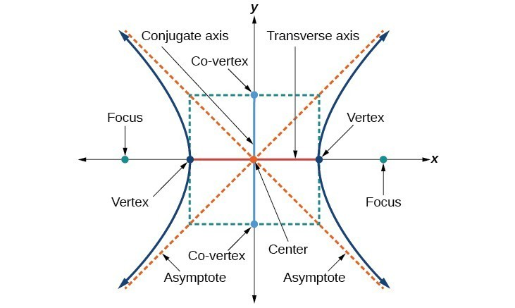 Equations of Hyperbolas | College Algebra