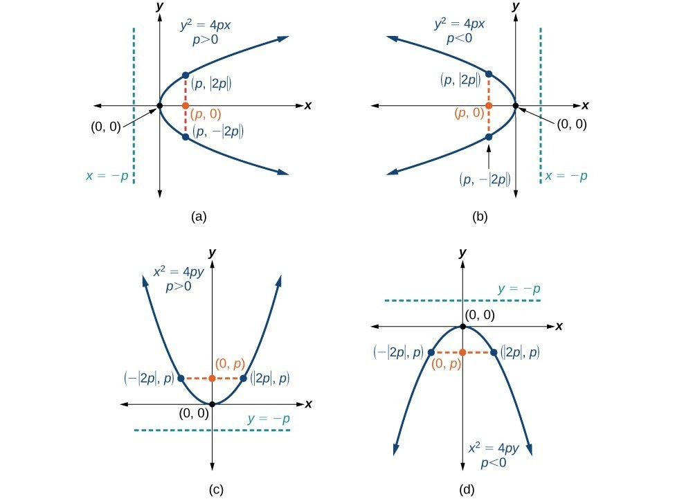 The Parabola College Algebra