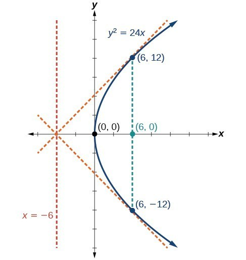 Parabolas With Vertices At The Origin College Algebra