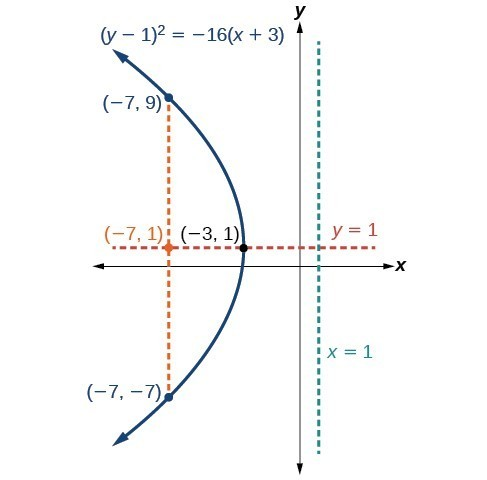 Parabolas with Vertices Not at the Origin | College Algebra