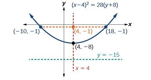 Parabolas With Vertices Not At The Origin College Algebra