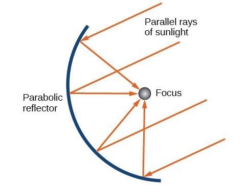 The Parabola | College Algebra