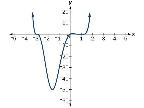 Graph of f(x)=(1/4)x(x-1)^4(x+3)^3.