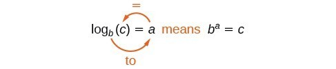 logb (c) = a means b to the A power equals C.