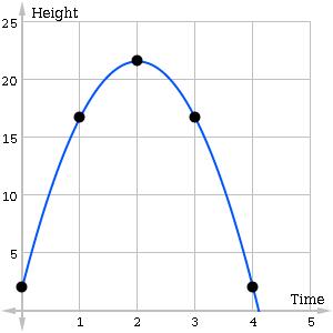 Downward facing Parabola with vertex at (2,22)