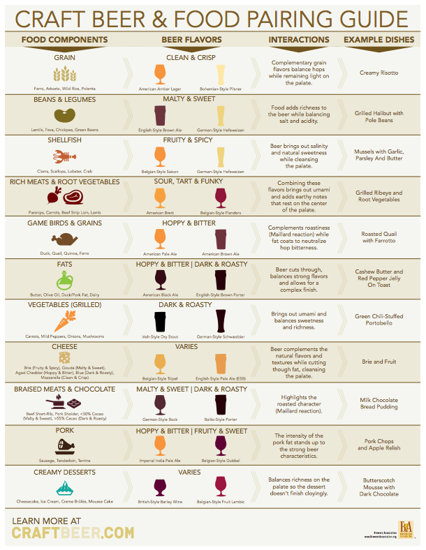 beer and food pairing chart w/branding