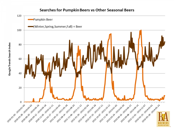 Pumpkin beers why people love and love to hate them for Craft beer vs microbrew
