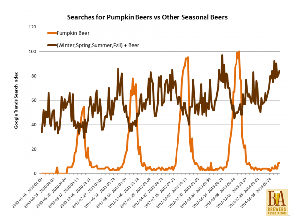 pumpkin beer vs seasonals