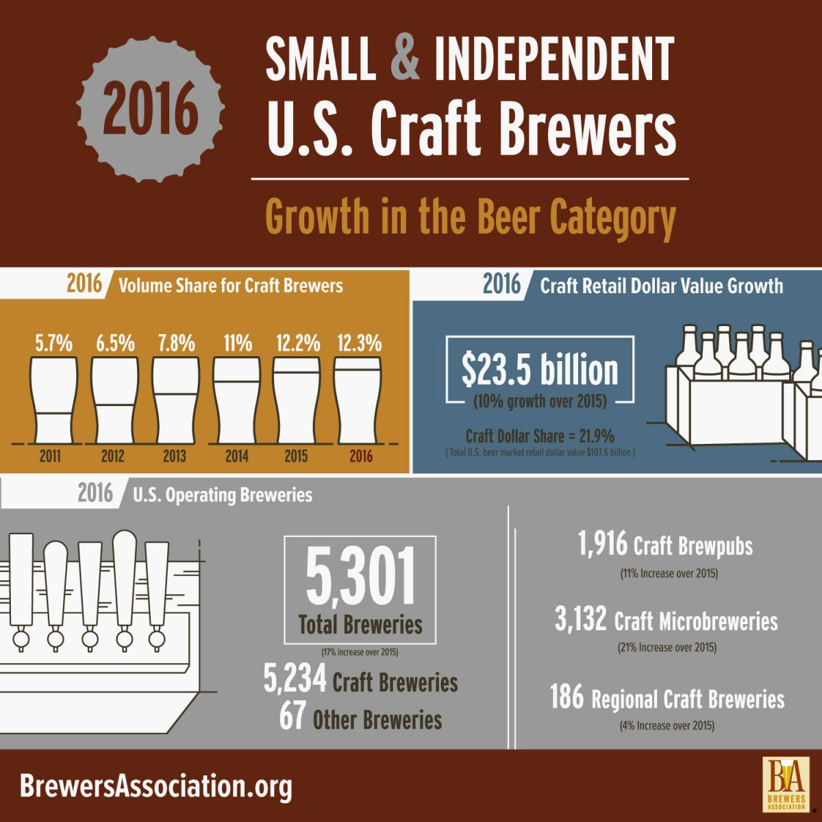 Craft Brewing Growth Statistics for 2016 Released by the Brewers Association