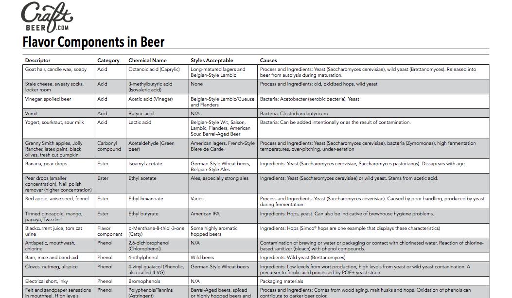 Flavor Components in Beer
