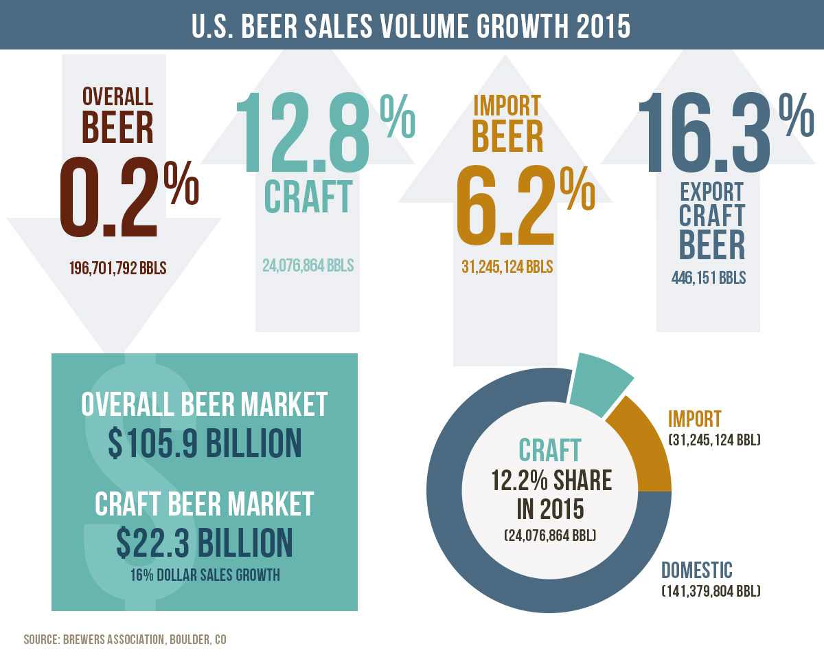 US Beer Sales 2015