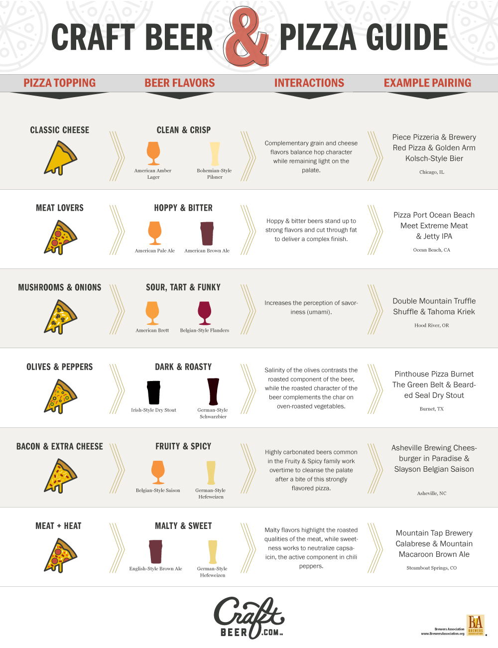 Beer and Pizza Chart