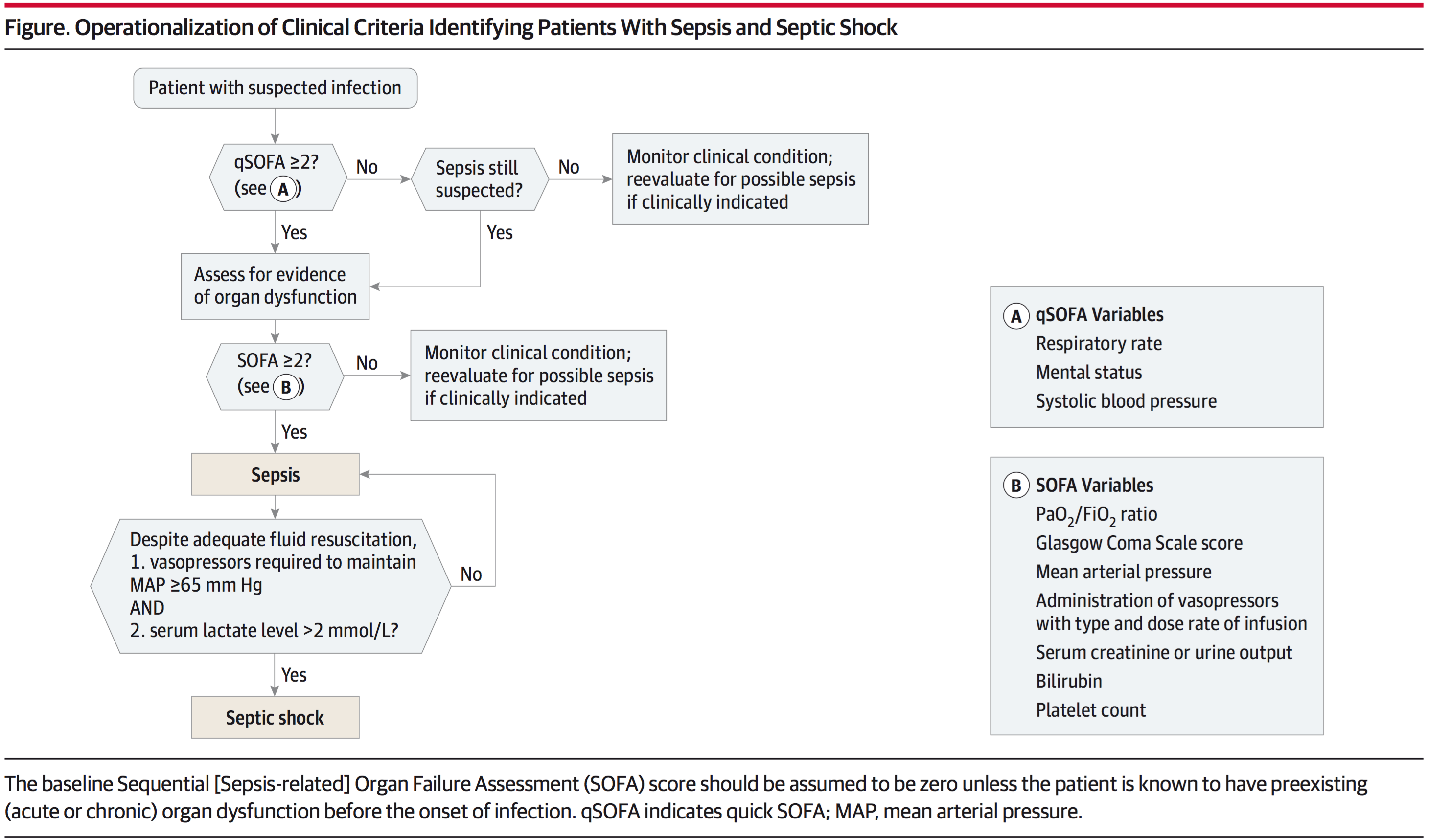 Figure. Operationalization of Clinical Criteria Identifying Patients With Sepsis and Septic Shock