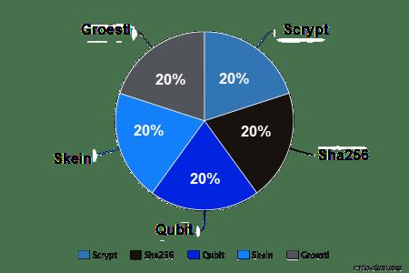 DigiByte DGB Mining Algoritme