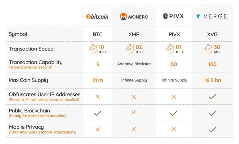 Verge vs Bitcoin vs Monero vs PivX