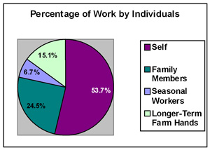 Pie chart showing growers' responses when asked about the percentage of work supplied by different individuals on their farms.
