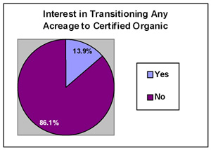 Pie Chart showing growers' responses when asked if they had considered transitioning any of their acreage to certified organic within the last 5 years (2001-2005).