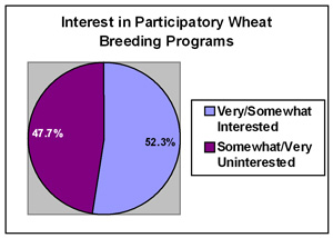 Pie Chart showing growers' interest in participatory research