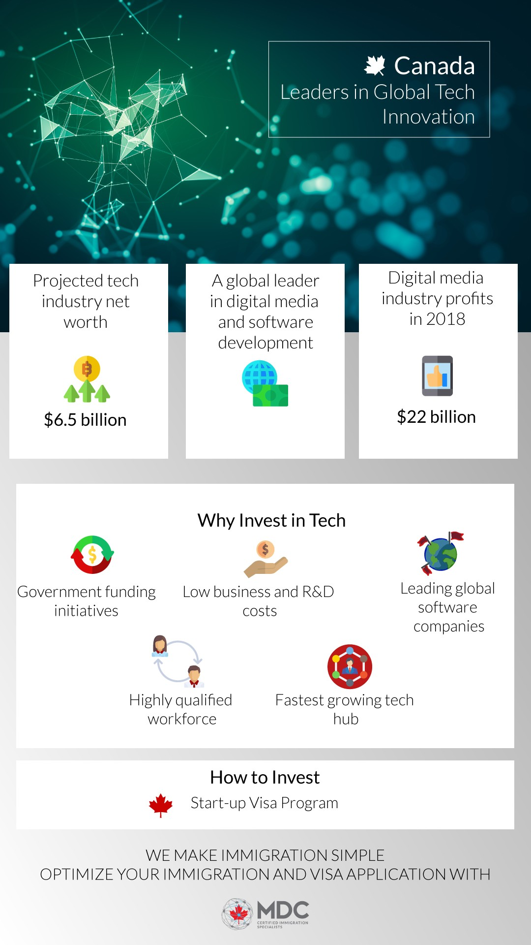 Canadian Tech Investment Infographic 2019