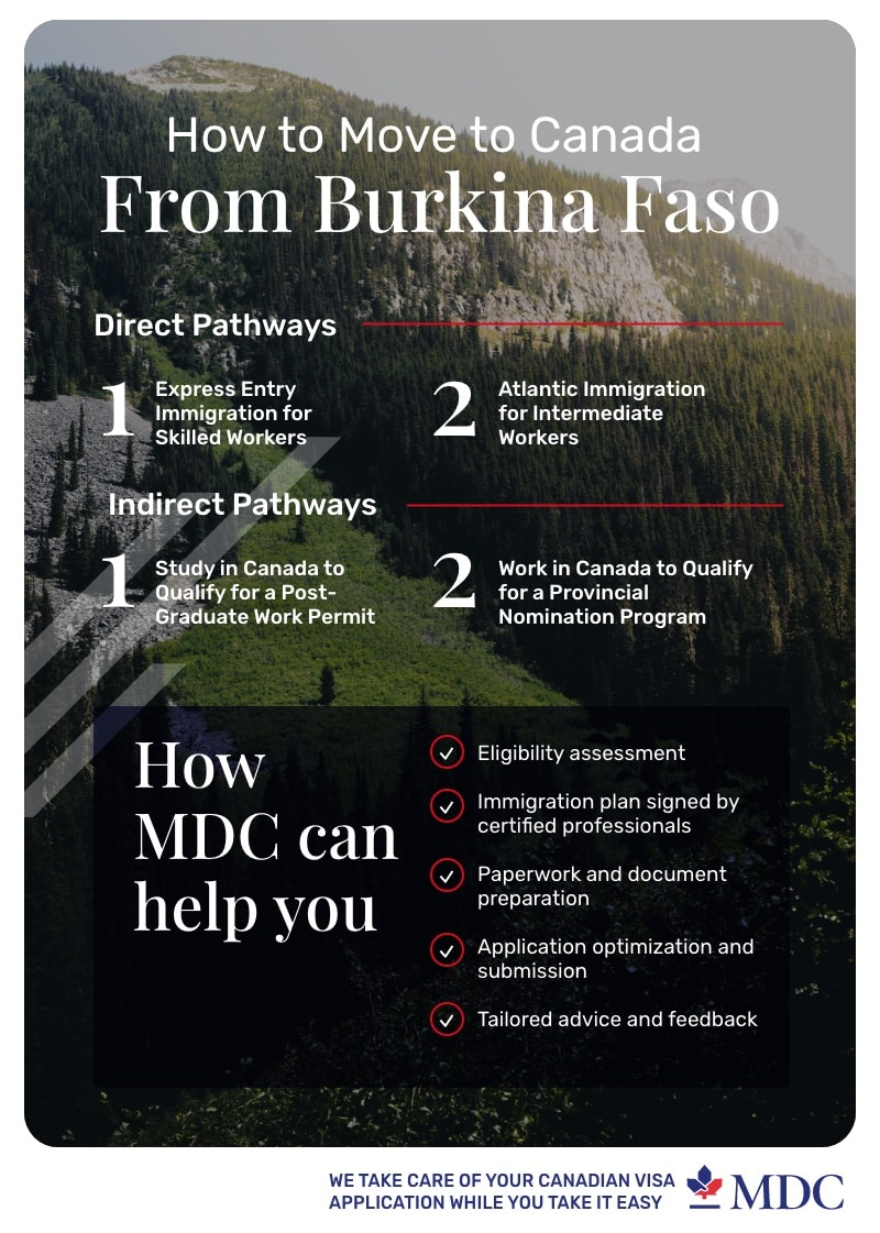 How to Move to Canada from Burkina Faso_Infographic_Graph