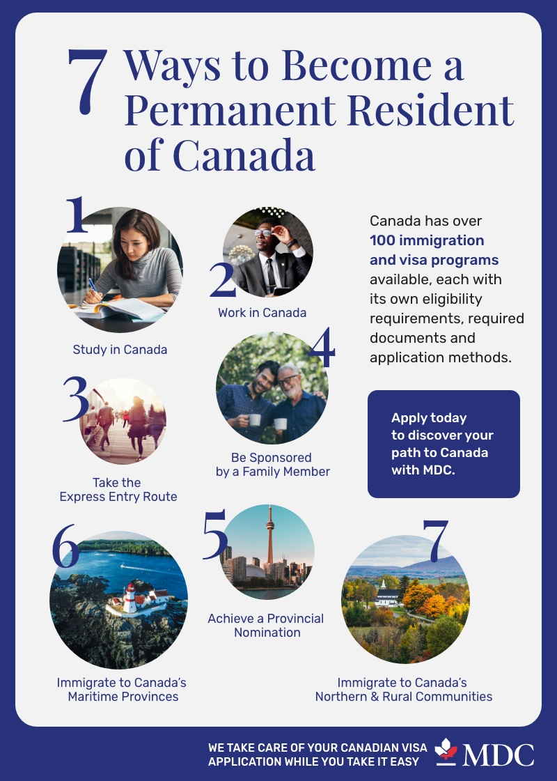 Immigration and visa programs in Canada _Infographic