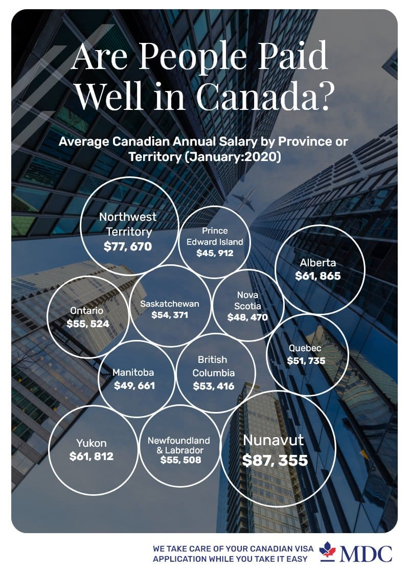 Average Canadian salary_infographic