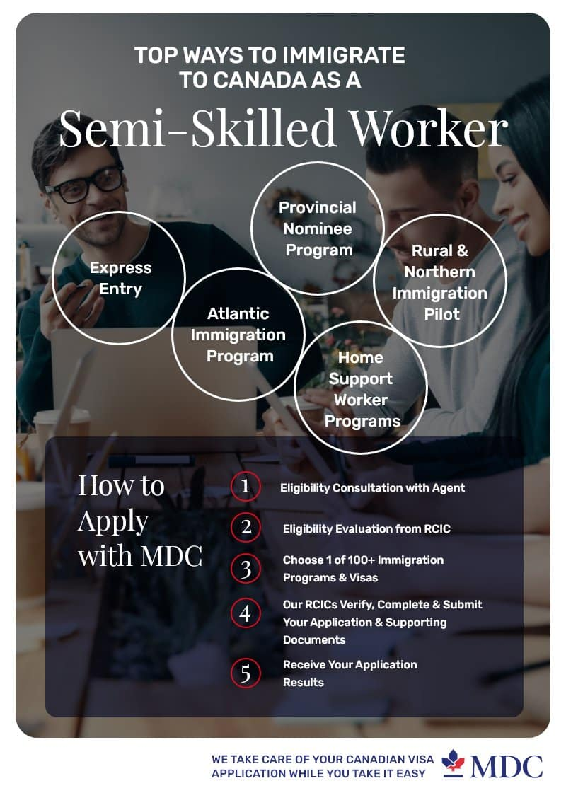 immigrate to Canada as a semi-skilled worker in 2021 infographic
