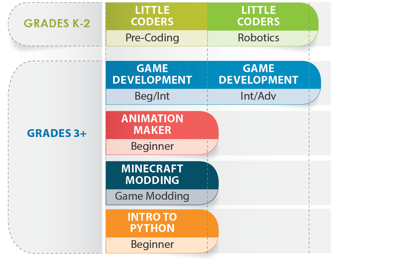 Coding with Kids - After-school enrichment classes