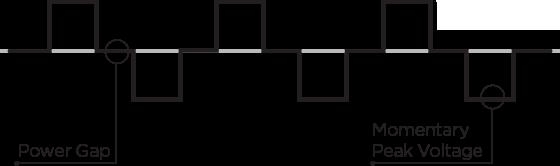 sine wave figure A
