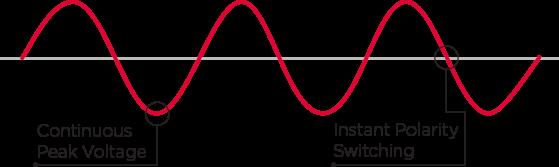 sine wave figure B