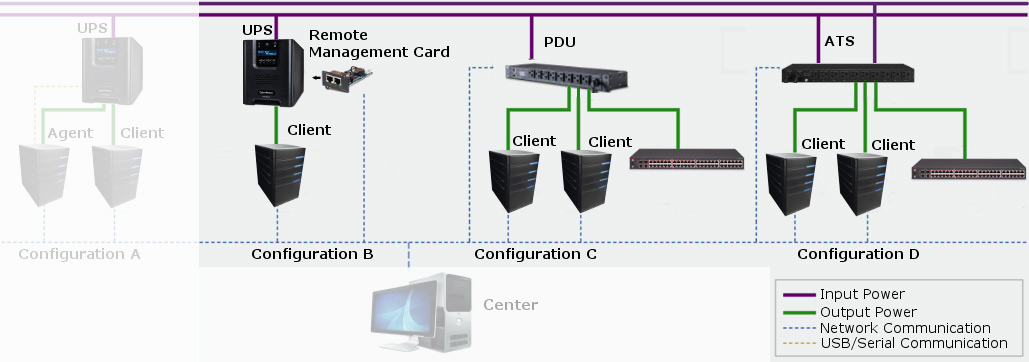 Client diagram