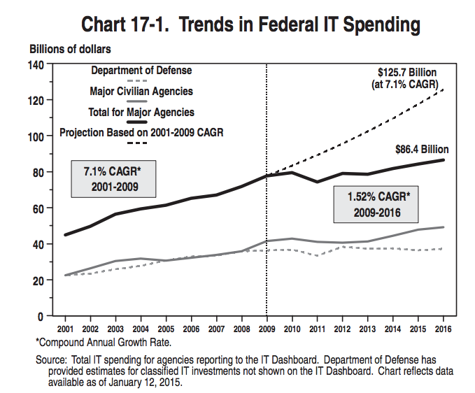 A chart detailing trends in the federal government's IT spending habits. (White House)