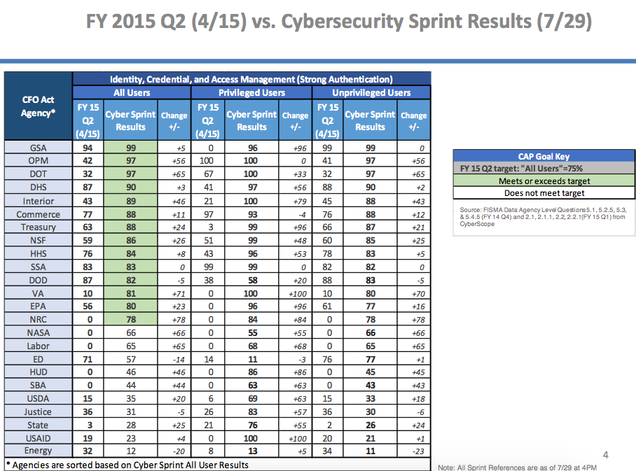 A scorecard showing how agencies improved over the course of the cybersecurity sprint. (White House)