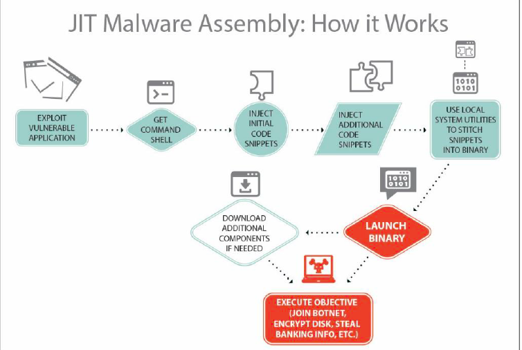 A diagram explaining how 'just-in-time' malware works. (Invincea)