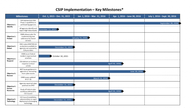 A chart of the key milestones laid out by the White House's cybersecurity implementation plan. (White House)