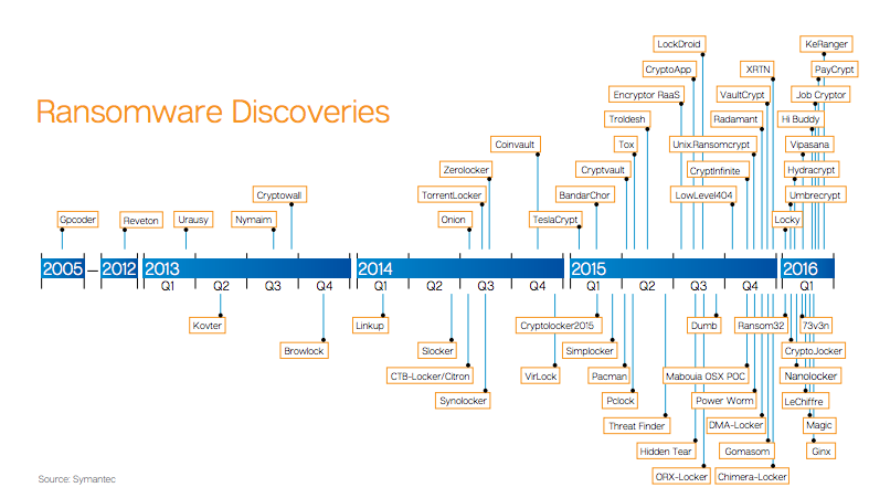 A timeline chart of discovered ransomware. (Symantec)