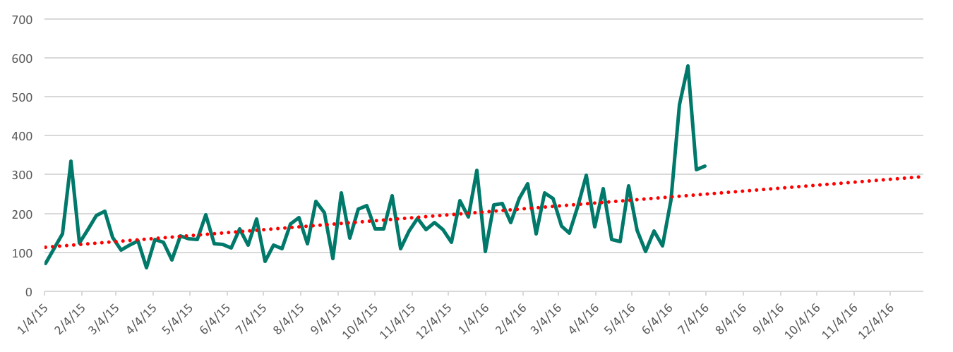 Peak DDoS attack size since January 2015 in gigabits per second. Source: Arbor Networks