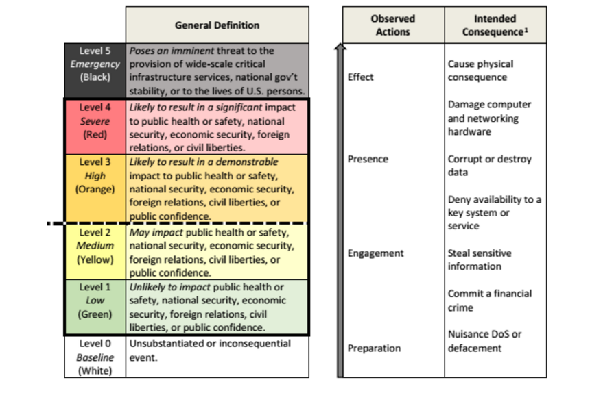 A chart showing the levels by which the federal government will classify cyber incidents. (White House)