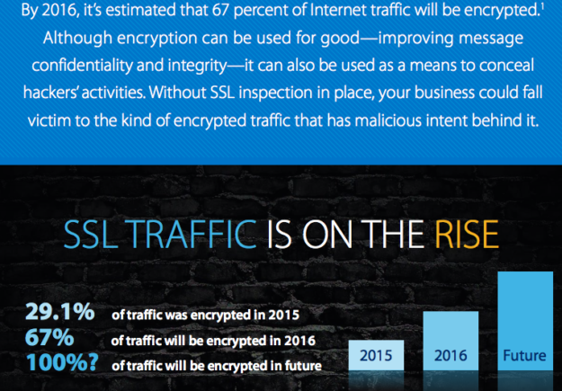 A10 Networks' graphic: rise of SSL traffic (A10 Networks)