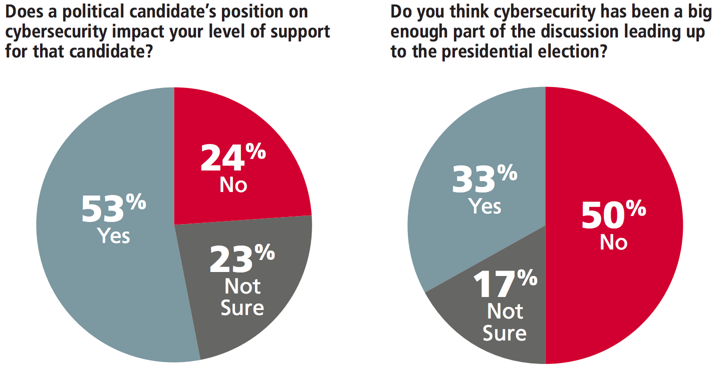 The Zogby poll shows more than half of young voters concerned about cybersecurity