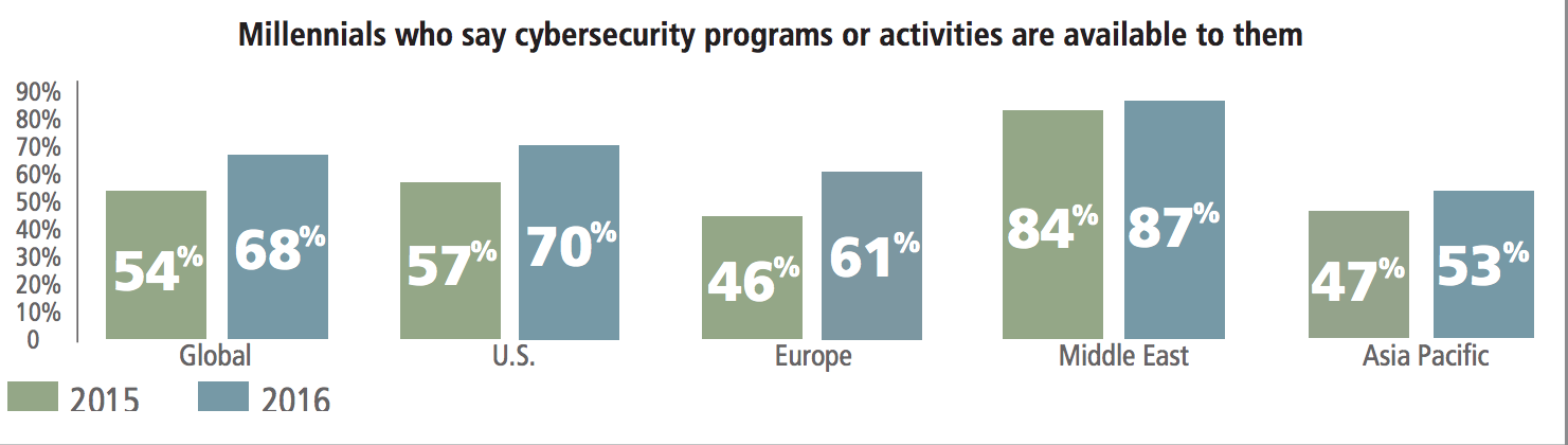 The availability of cybersecurity programs or activities to young people has risen world-wide