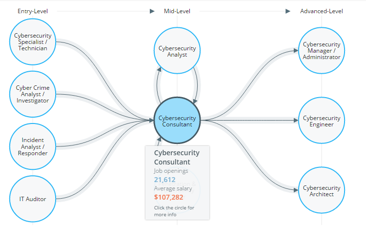 Cyberseek Pathways