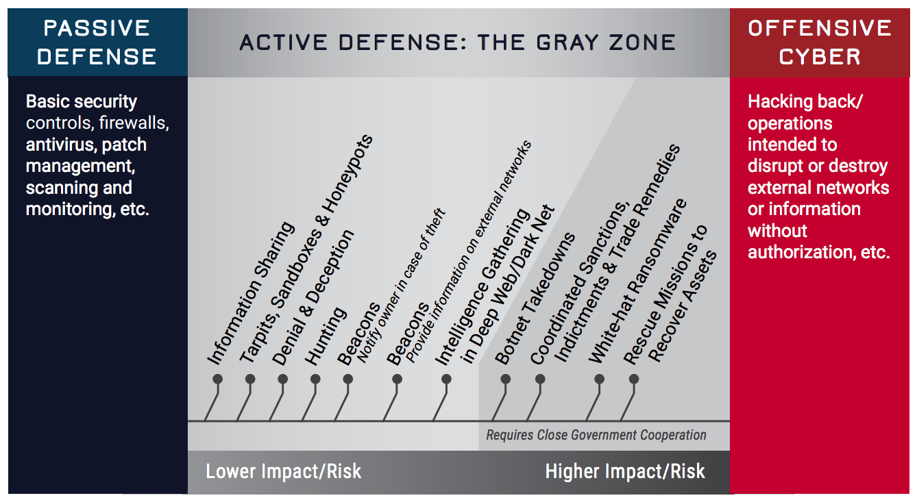 "Active defense measures (source: GWU CCHS ""Into the Gray"")"