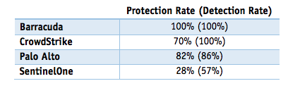 Protection and detection rates for next generation security products (Source: AV-Comparatives)